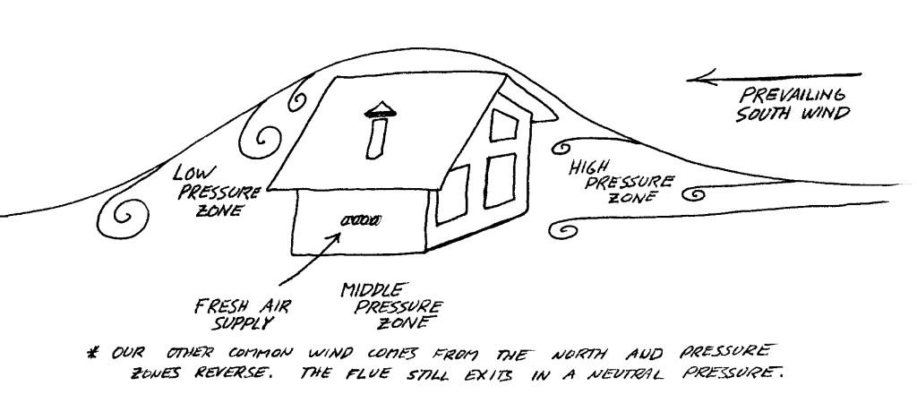 Cabin Showing Wind Pressure Zones